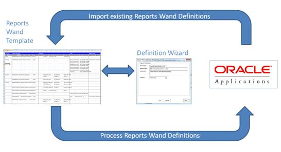 Reports Wand Administrator